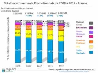 investissements-promotionnels-2012