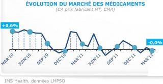 marche-des-medicaments-2012