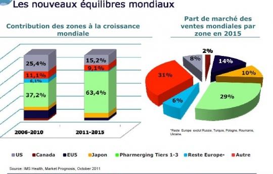 nouveaux-equilibres-mondiaux-de-la-pharma-en-2015_0