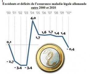 deficit-am-allemande