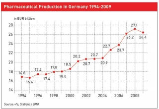 productionpharmaallemagne