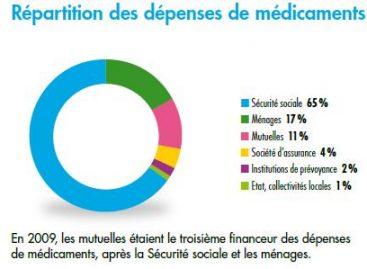 Ventes de médicaments : la Mutualité française dresse son état des lieux