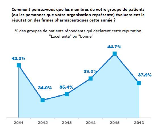 Réputation-Pharma-2011-2016