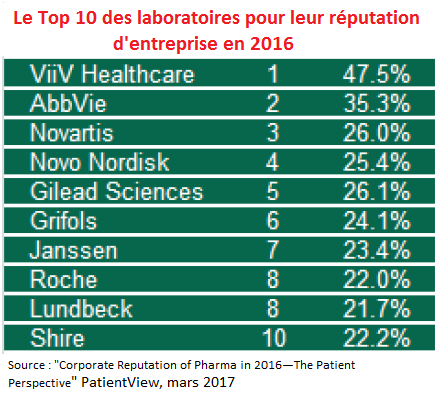 Top10-PatientView2