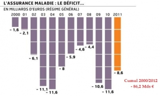 deficits-am-depuis-2000