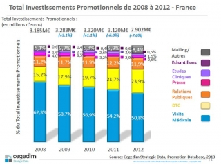 investissements-promotionnels-2012